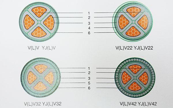 湘江电缆-额定电压0.6/1kV交联聚乙烯绝缘电力电缆结构示意图