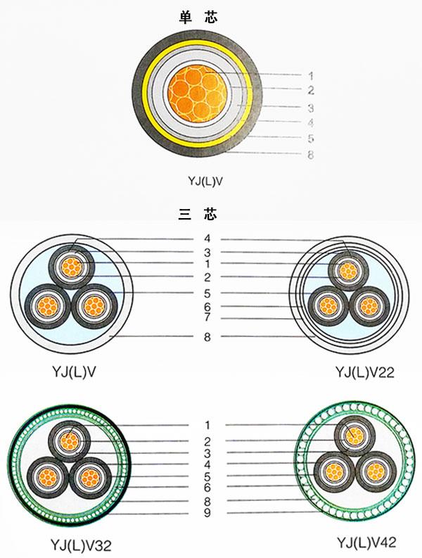 湘江电缆-额定电压3.6/-26/35kV交联聚乙烯绝缘电力电缆结构示意图